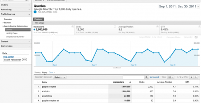 Improve SEO by doing Competitor Website Analysis